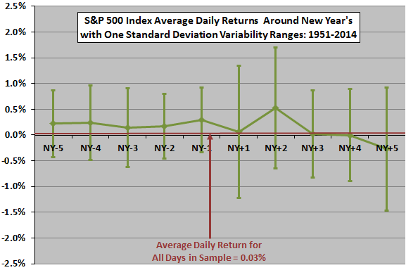 SP500-returns-around-New-Years