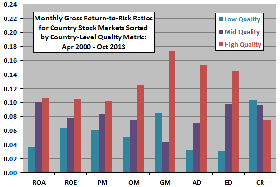 country-stock-market-performance-by-quality-level