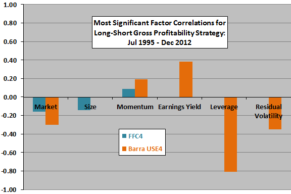 gross-profitability-factor-dependences