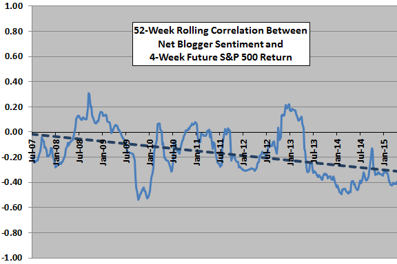 52-week-rolling-correlation-of-future-SP500-4-week-return-vs-weekly-net-blogger-sentiment