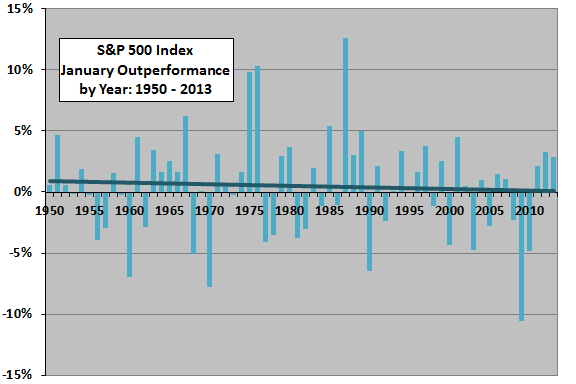 SP500-January-market-outperformance-by-calendar-year