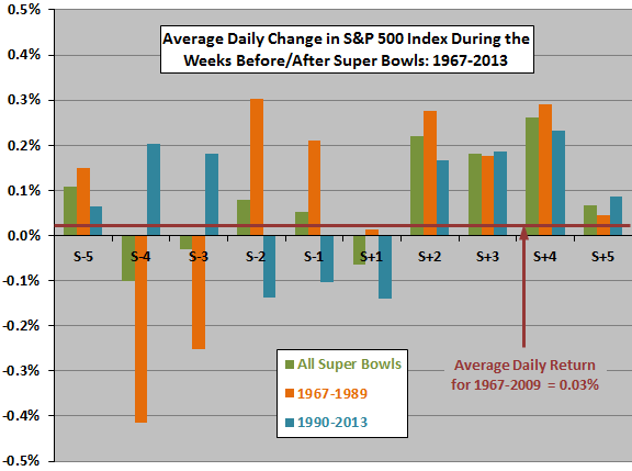 SP500-daily-returns-around-Super-Bowl