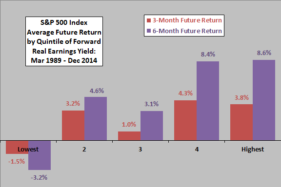 SP500-future-return-by-quintile-of-real-earnings-yield