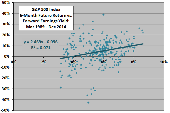 the relationship between earnings yield market value