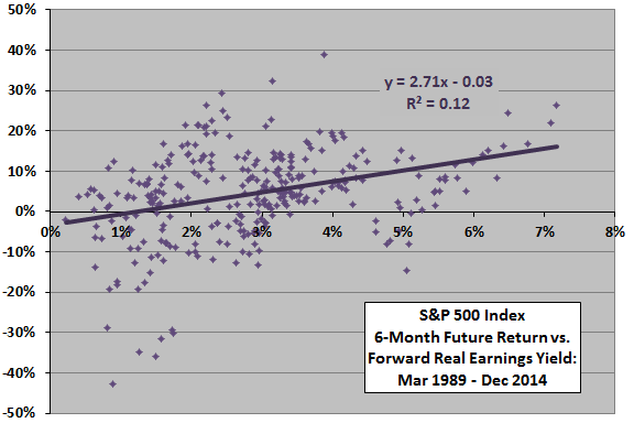 SP500-future-return-vs-real-earnings-yield