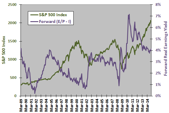 SP500-real-earnings-yield