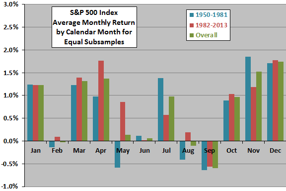 SP500-return-stats-by-calendar-month-subperiods