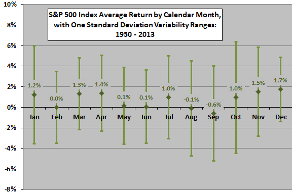 SP500-return-stats-by-calendar-month
