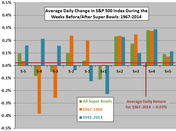 SP500-returns-days-around-Super-Bowl