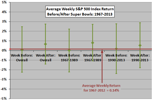 SP500-weekly-returns-around-Super-Bowl