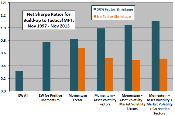 Sharpe-ratios-for-tactical-MPT-build-up