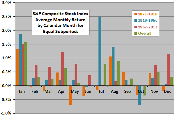 Shiller-return-stats-by-calendar-month-subperiods