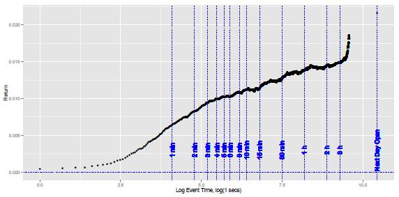after-hours-surprise-cumulative-gross-return