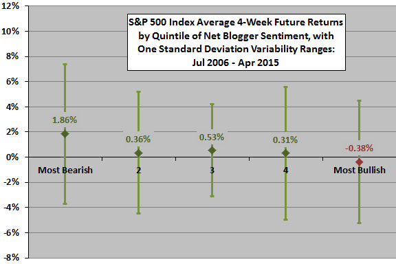 average-future-SP500-4-week-return-by-quintile-of-weekly-net-blogger-sentiment
