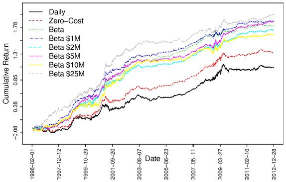 enhanced-gross-momentum-reversal-cumulatives