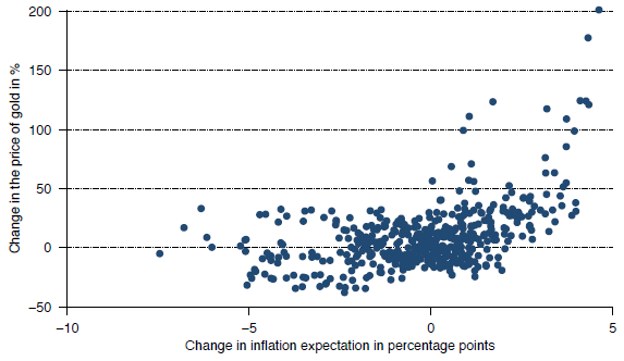 gold-price-change-versus-inflation-expectation-change