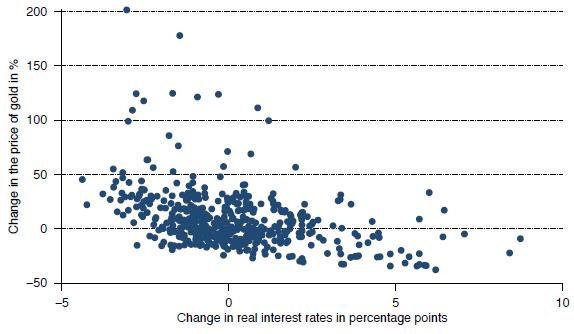 gold-price-change-versus-real-interest-rate-change
