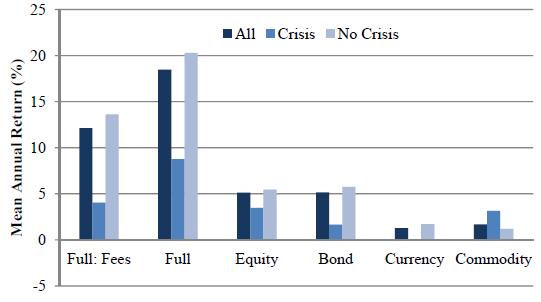 net-annual-returns-for-futures-portfolios-during-crises