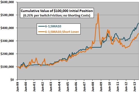 sector-momentum-winner-SMA10-minus-loser-cumulatives