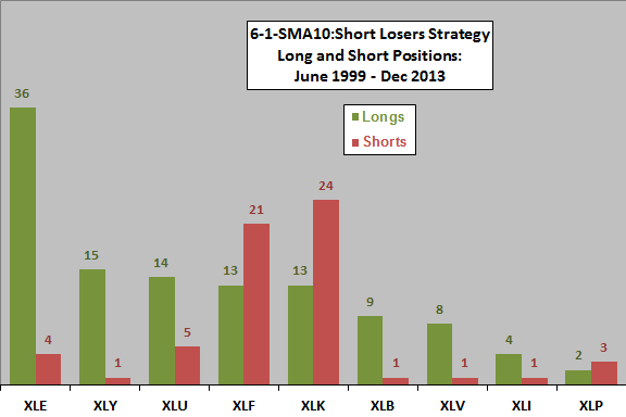 sector-momentum-winner-SMA10-short-loser-holdings