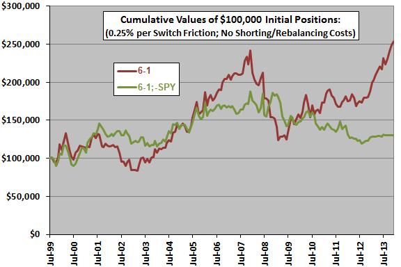 sector-momentum-winner-minus-SPY-cumulatives