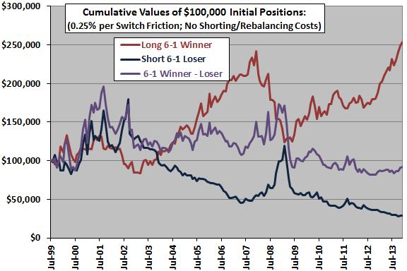 sector-momentum-winner-minus-loser-cumulatives
