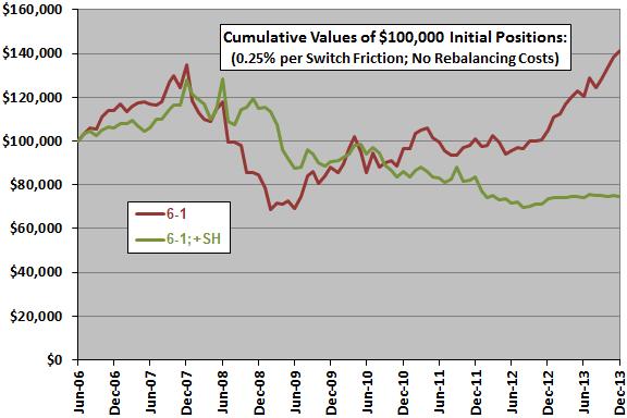 sector-momentum-winner-plus-SH-cumulatives