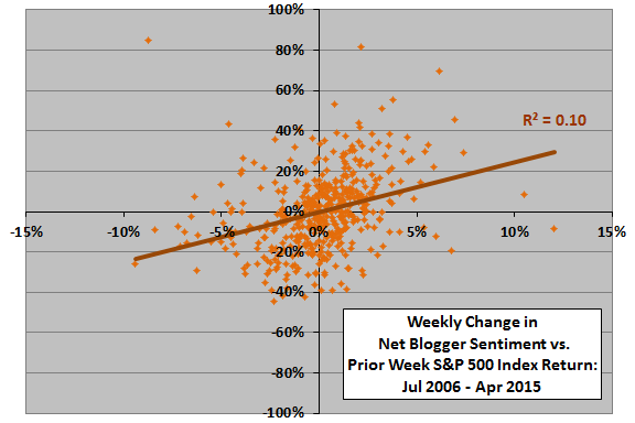 weekly-change-in-net-blogger-sentiment-vs-prior-week-SP500-return