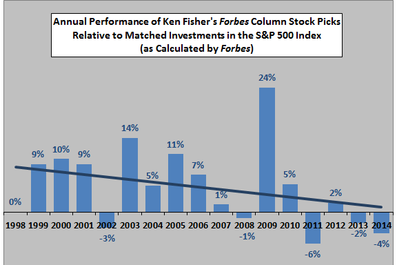 Fisher-stock-pick-outperformance-trend