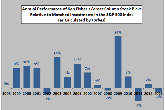 Fisher-stock-picking-performance
