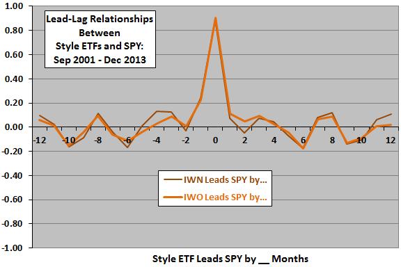 IWN-IWO-leadlag-market