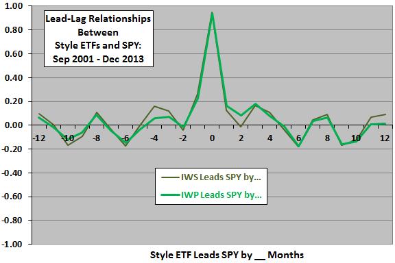 IWS-IWP-leadlag-market