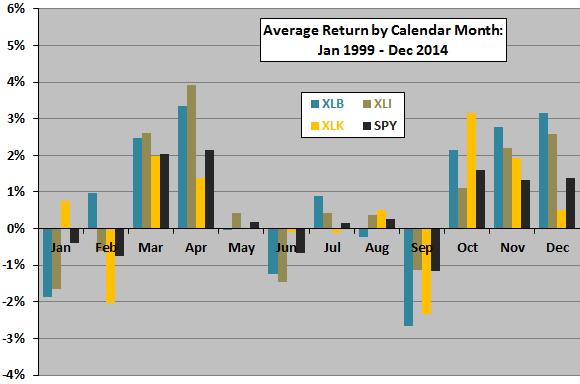XLB-XLI-XLK-average-returns-by-calendar-month
