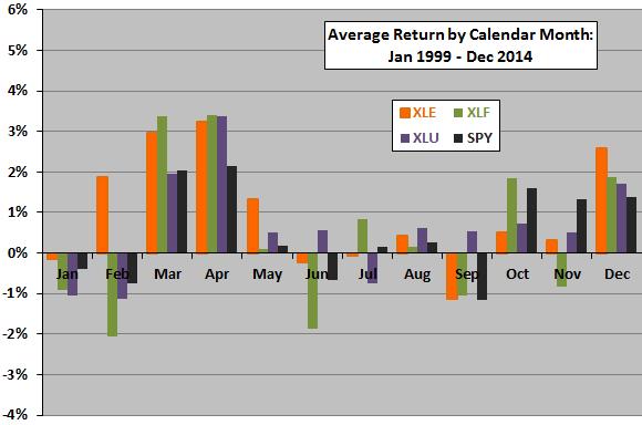XLE-XLF-XLU-average-returns-by-calendar-month