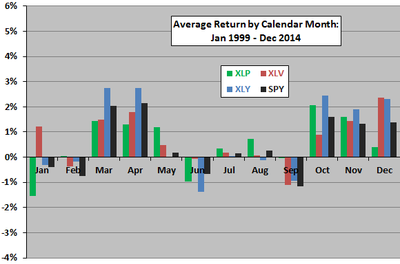 XLP-XLV-XLY-average-returns-by-calendar-month