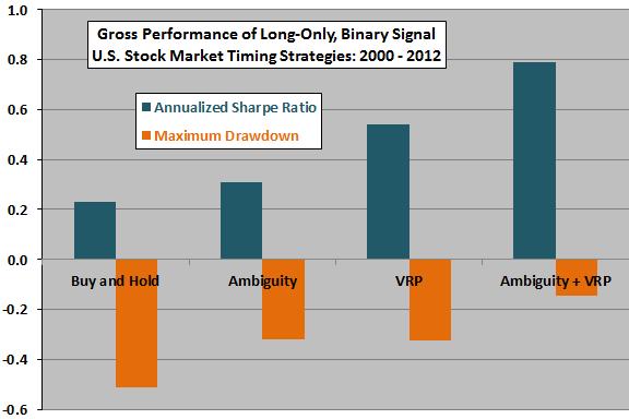 ambiguitiy-VRP-market-timing-performance