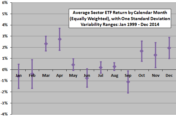 average-sector-return-by-calendar-month