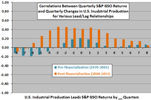 industrial-production-commodity-price-leadlag