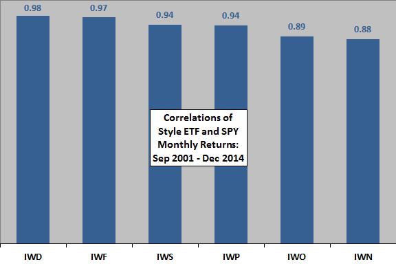 style-correlations-with-SPY