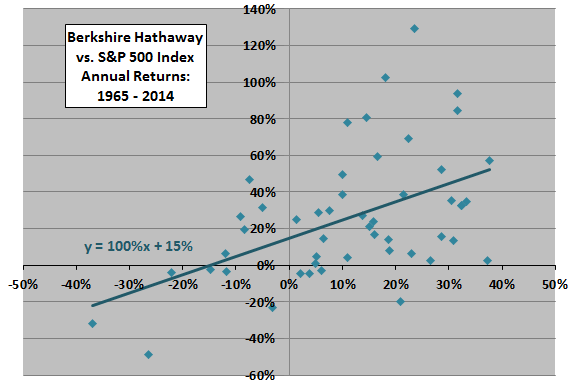 Berkshire-Hathaway-alpha-and-beta