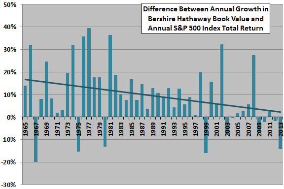 Berkshire-Hathaway-annual-alpha-trend