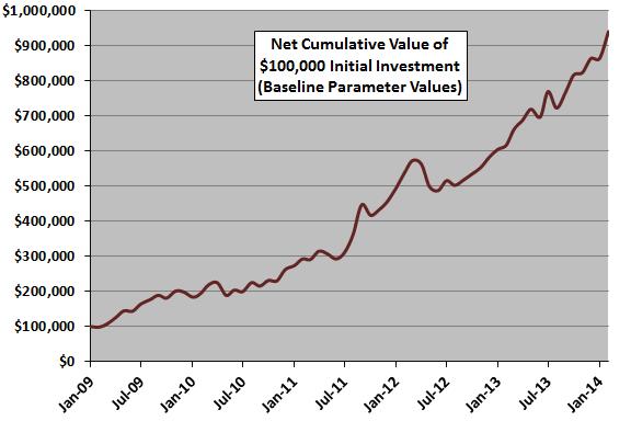 Cohn-strategy-cumulative-performance