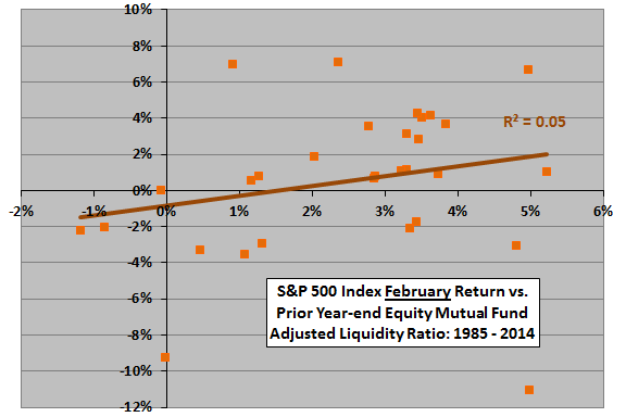 February-SP500-return-vs-year-end-equity-mutual-fund-liquidity-ratio