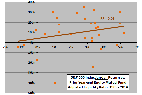 January-January-SP500-return-vs-year-end-equity-mutual-fund-liquidity-ratio