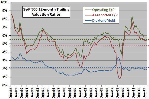 SP500-valuation-ratio-histories
