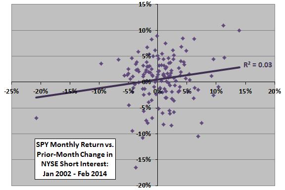 SPY-return-vs-prior-change-in-NYSE-aggregate-short-interest