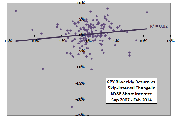SPY-return-vs-skip-interval-change-in-NYSE-aggregate-short-interest