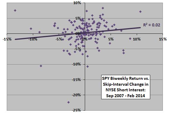SPY-return-vs-skip-interval-change-in-NYSE-aggregate-short-interest