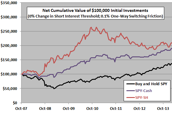 aggregate-short-interest-timing-strategy-cumulatives