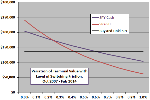 aggregate-short-interest-timing-strategy-friction-sensitivity